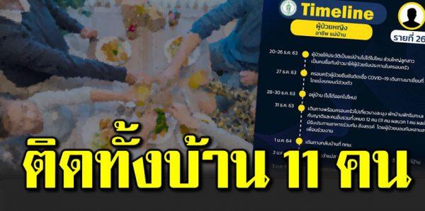 เปิดไทม์ไลน์ ครอบครัวฉลองปีใหม่ ติดโควิ ด 11 คน